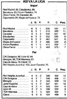 Clasificación temporada 1985 post partido Baskonia-Claret.JPEG ABC