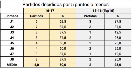 Partidos ajustados Top16
