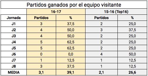 Partidos ganados fuera Top16