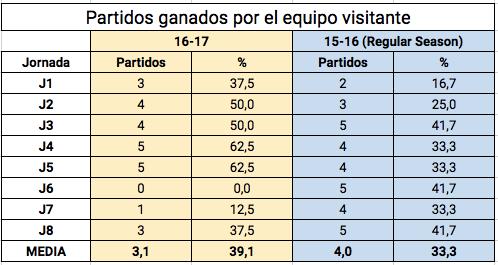 Partidos ganados fuera 15-16
